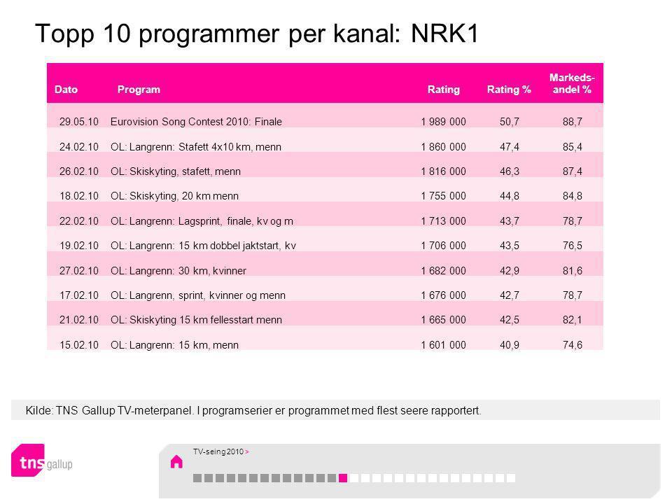 Kilde: TNS Gallup TV-meterpanel. I programserier er programmet med flest seere rapportert. Topp 10 programmer per kanal: NRK1 DatoProgramRatingRating