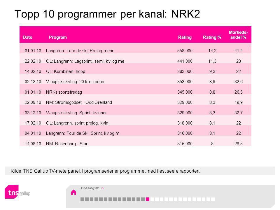 Kilde: TNS Gallup TV-meterpanel. I programserier er programmet med flest seere rapportert. Topp 10 programmer per kanal: NRK2 DatoProgramRatingRating