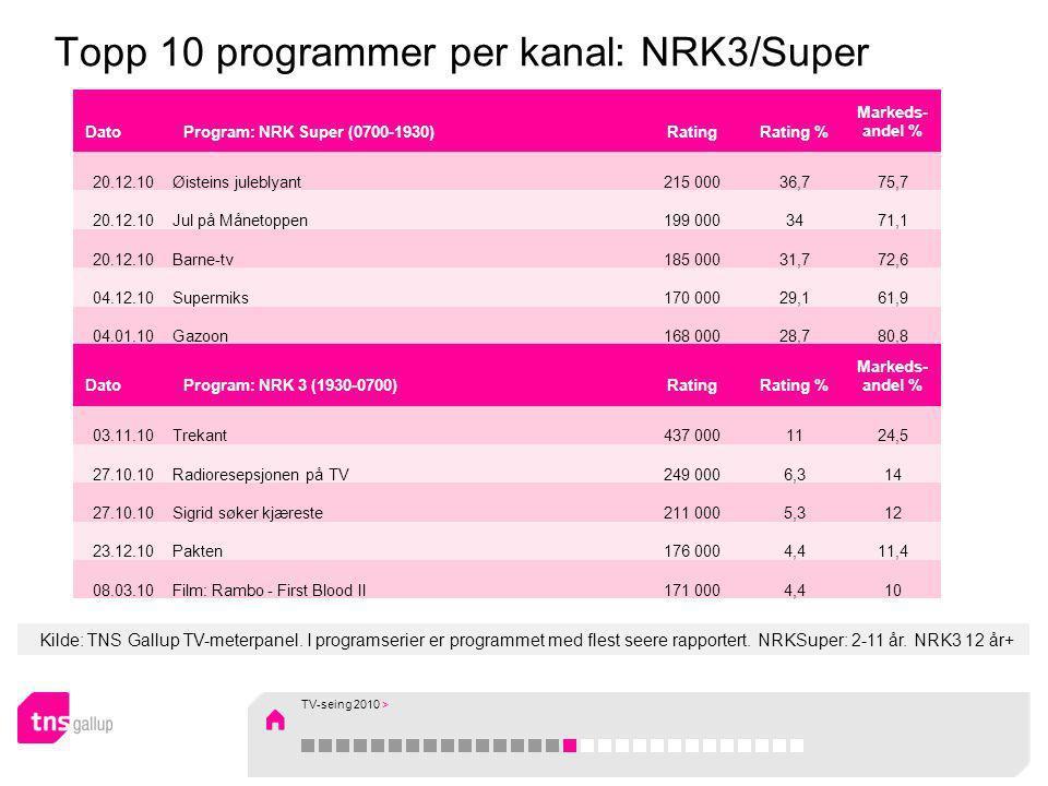 Kilde: TNS Gallup TV-meterpanel. I programserier er programmet med flest seere rapportert. NRKSuper: 2-11 år. NRK3 12 år+ Topp 10 programmer per kanal