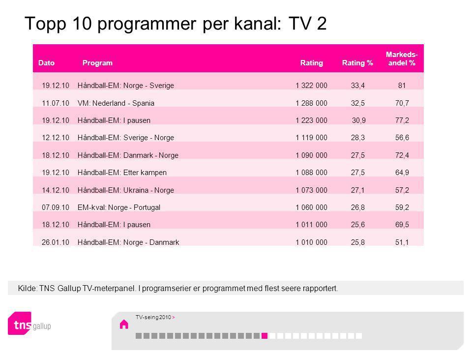 Kilde: TNS Gallup TV-meterpanel. I programserier er programmet med flest seere rapportert. Topp 10 programmer per kanal: TV 2 DatoProgramRatingRating