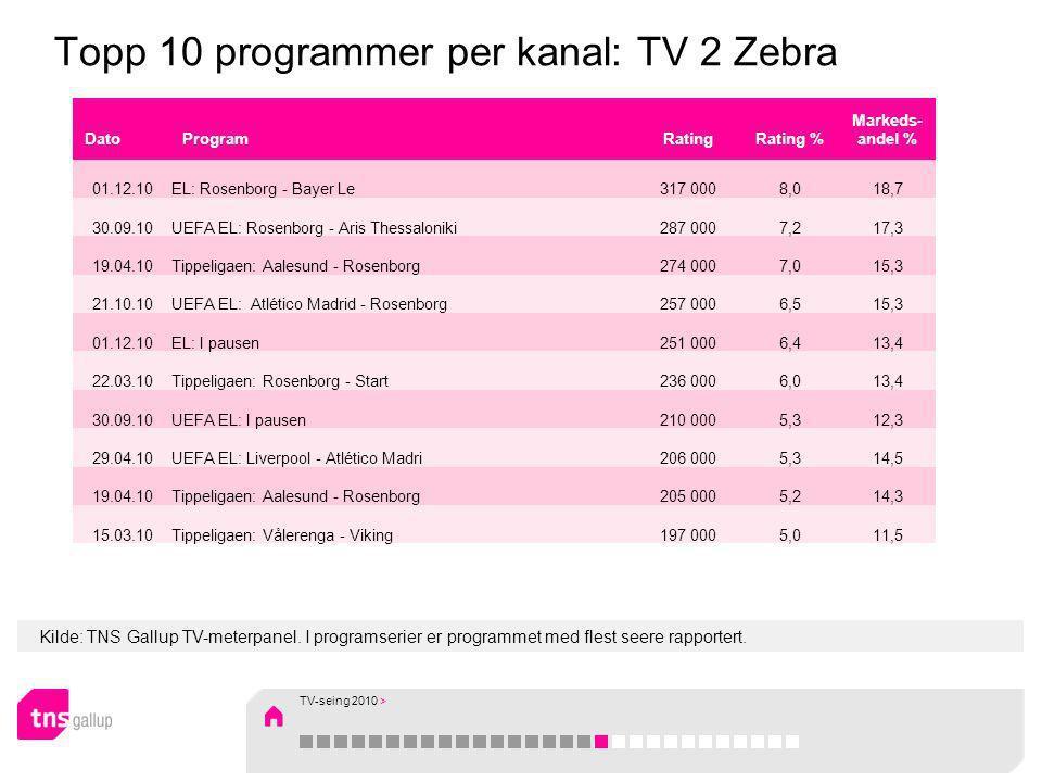 Kilde: TNS Gallup TV-meterpanel. I programserier er programmet med flest seere rapportert. Topp 10 programmer per kanal: TV 2 Zebra DatoProgramRatingR