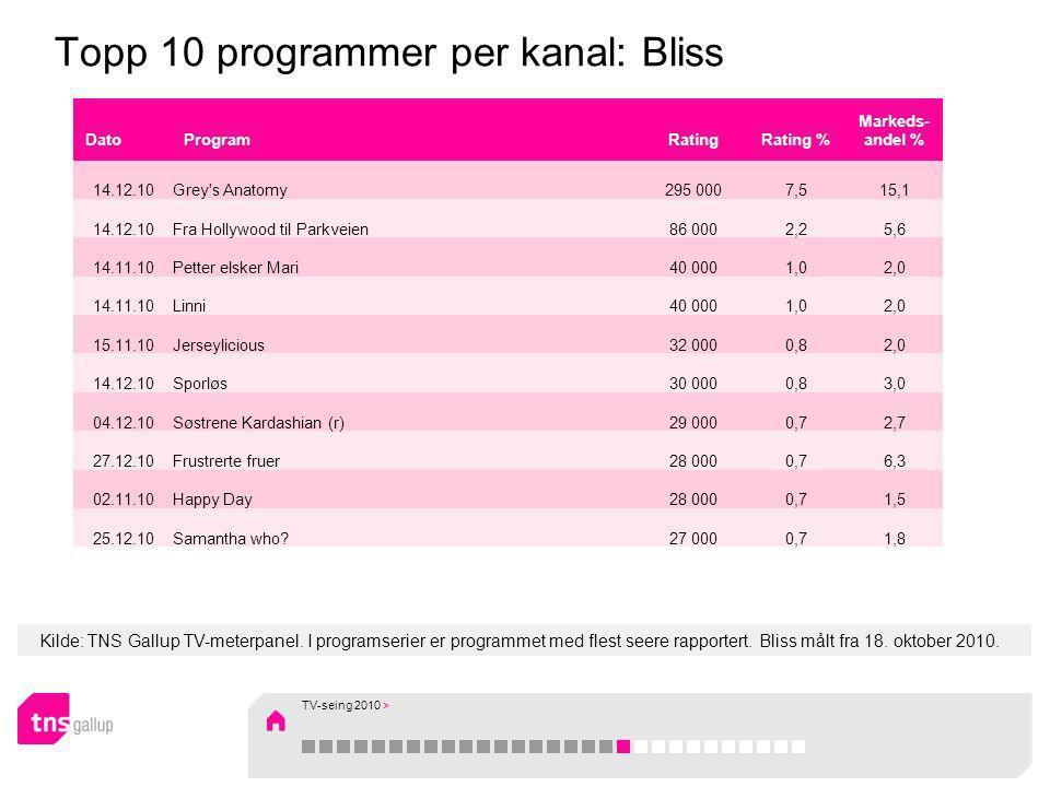 Kilde: TNS Gallup TV-meterpanel. I programserier er programmet med flest seere rapportert. Bliss målt fra 18. oktober 2010. Topp 10 programmer per kan