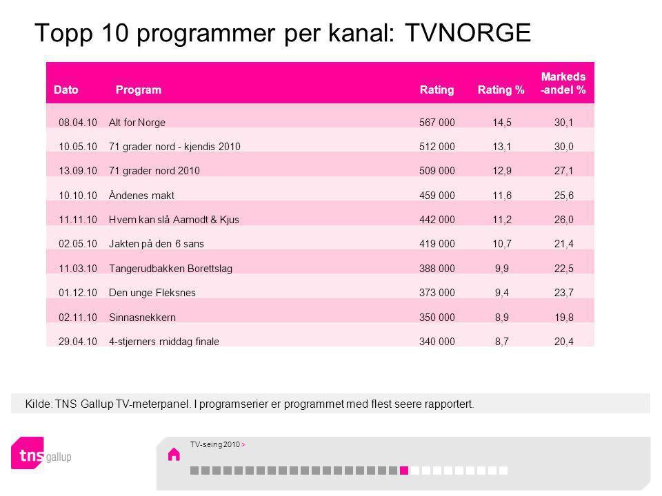 Kilde: TNS Gallup TV-meterpanel. I programserier er programmet med flest seere rapportert. Topp 10 programmer per kanal: TVNORGE DatoProgramRatingRati