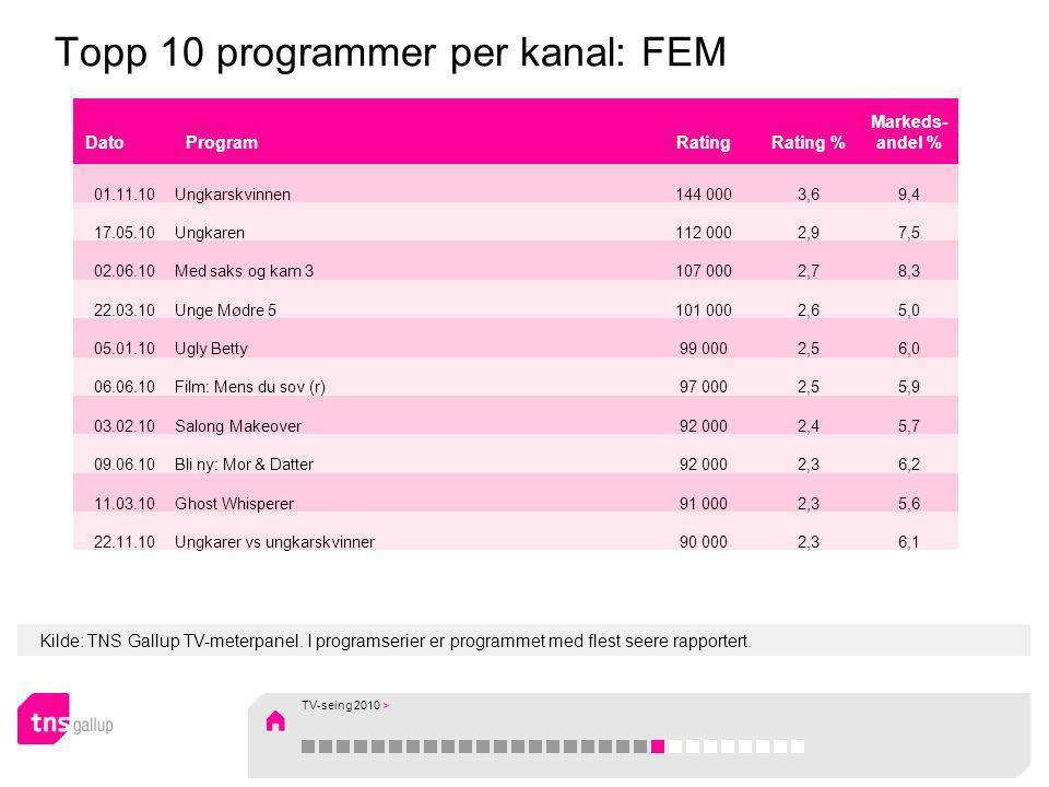Kilde: TNS Gallup TV-meterpanel. I programserier er programmet med flest seere rapportert. Topp 10 programmer per kanal: FEM DatoProgramRatingRating %