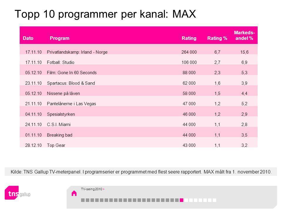 Kilde: TNS Gallup TV-meterpanel. I programserier er programmet med flest seere rapportert. MAX målt fra 1. november 2010. Topp 10 programmer per kanal