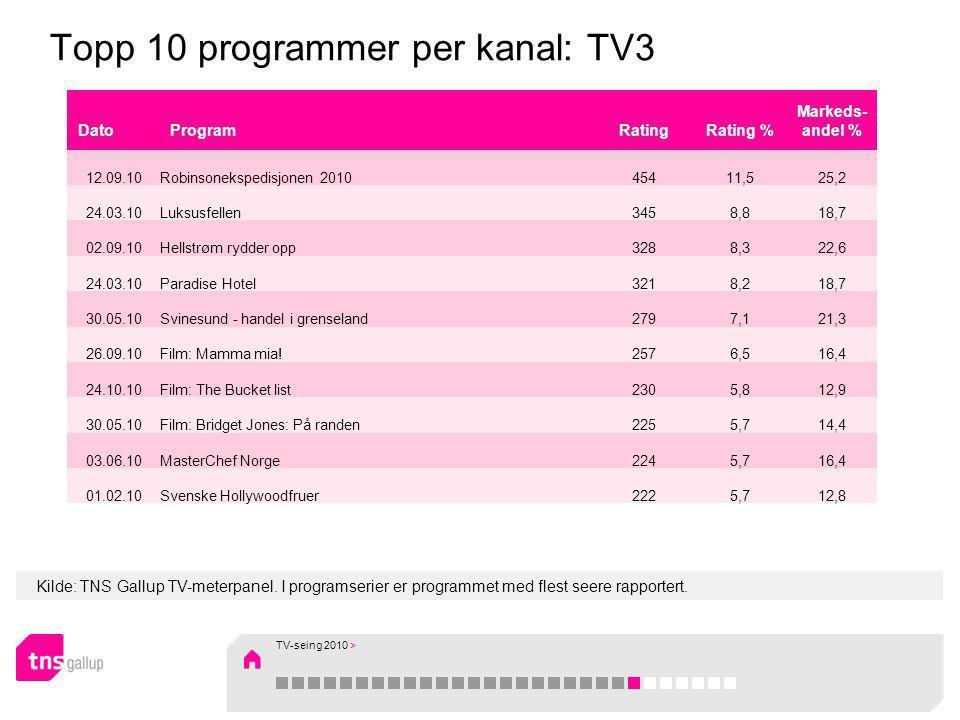 Kilde: TNS Gallup TV-meterpanel. I programserier er programmet med flest seere rapportert. Topp 10 programmer per kanal: TV3 DatoProgramRatingRating %