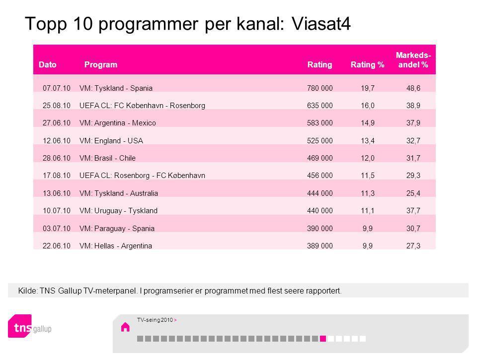 Kilde: TNS Gallup TV-meterpanel. I programserier er programmet med flest seere rapportert. Topp 10 programmer per kanal: Viasat4 DatoProgramRatingRati