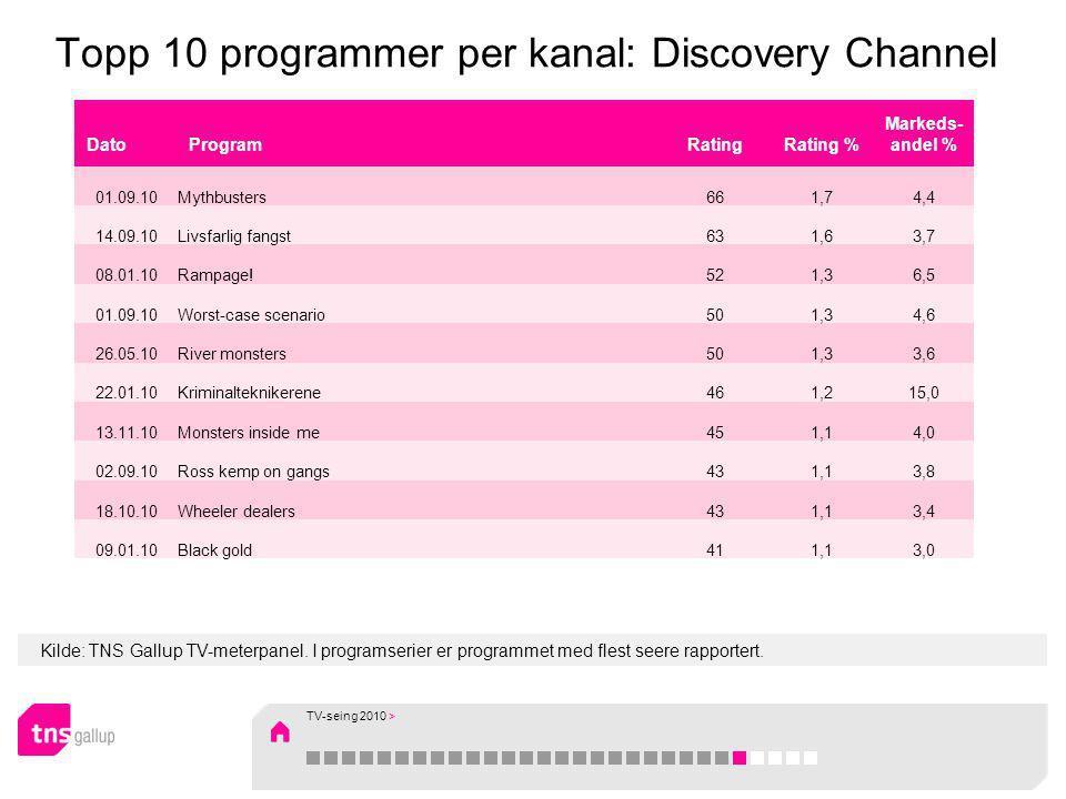 Kilde: TNS Gallup TV-meterpanel. I programserier er programmet med flest seere rapportert. Topp 10 programmer per kanal: Discovery Channel DatoProgram