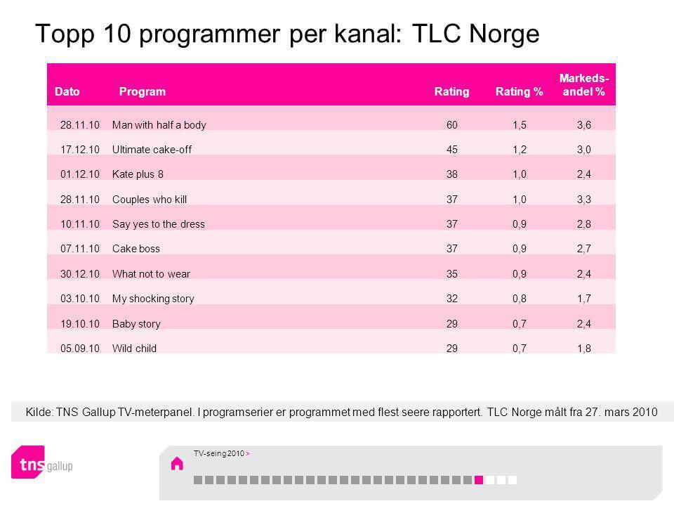 Kilde: TNS Gallup TV-meterpanel. I programserier er programmet med flest seere rapportert. TLC Norge målt fra 27. mars 2010 Topp 10 programmer per kan