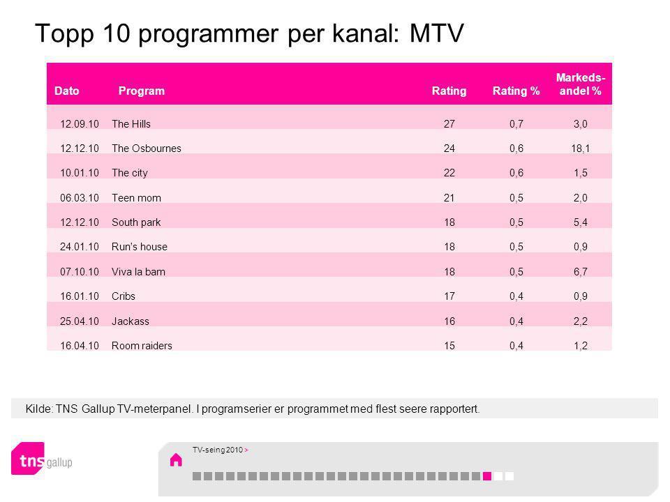 Kilde: TNS Gallup TV-meterpanel. I programserier er programmet med flest seere rapportert. Topp 10 programmer per kanal: MTV DatoProgramRatingRating %