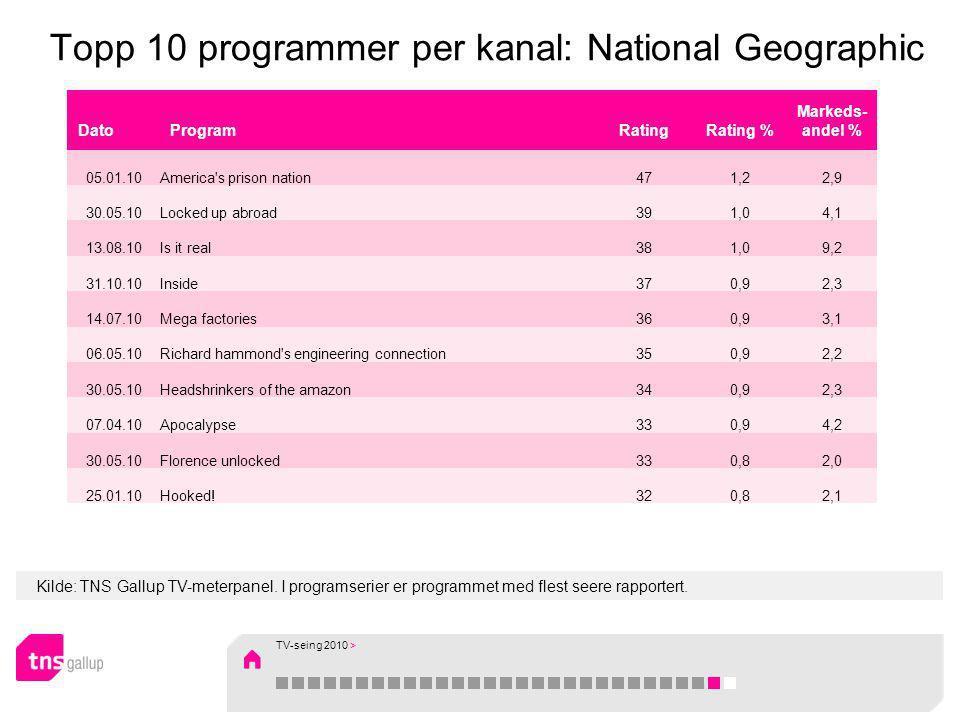 Kilde: TNS Gallup TV-meterpanel. I programserier er programmet med flest seere rapportert. Topp 10 programmer per kanal: National Geographic DatoProgr