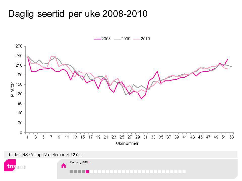 Kilde: TNS Gallup TV-meterpanel. Personer 12 år + Seertid per ukedag 2009 og 2010 TV-seing 2010 >