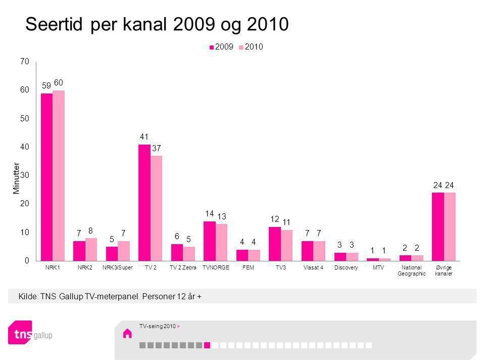Kilde: TNS Gallup TV-meterpanel. Personer 12 år + Seertid per kanal 2009 og 2010 TV-seing 2010 >