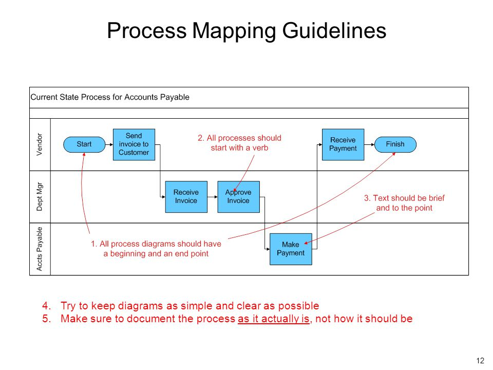 Process Mapping Guidelines 12 4.Try to keep diagrams as simple and clear as possible 5.Make sure to document the process as it actually is, not how it