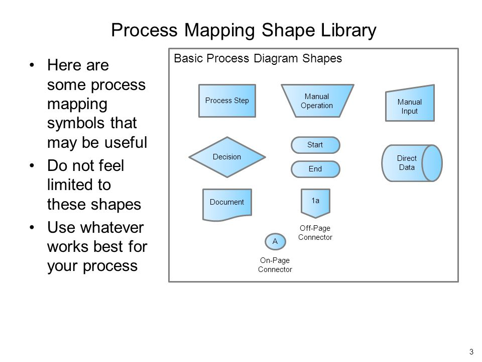 Basic Process Diagram Shapes Process Mapping Shape Library Here are some process mapping symbols that may be useful Do not feel limited to these shape