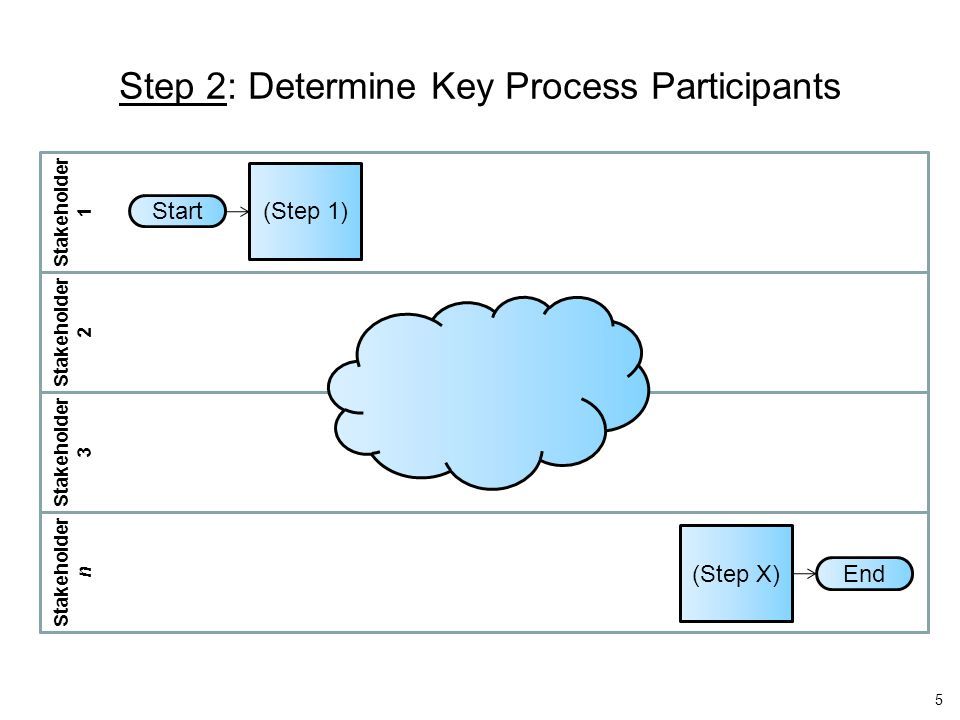 Step 2: Determine Key Process Participants Start End (Step 1) (Step X) Stakeholder 1 Stakeholder 2 Stakeholder 3 Stakeholder n 5