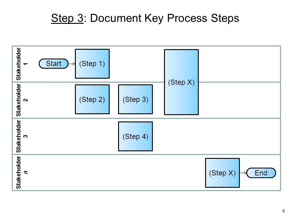 Step 4: Determine Work and Cycle Times and Other Volumes Determine Work and Cycle Time for each step in the process –Work Time = Labor hours directly attributable to process step –Cycle Time = Elapsed time from step begin to step end Additionally, identify any relevant measures of the process.