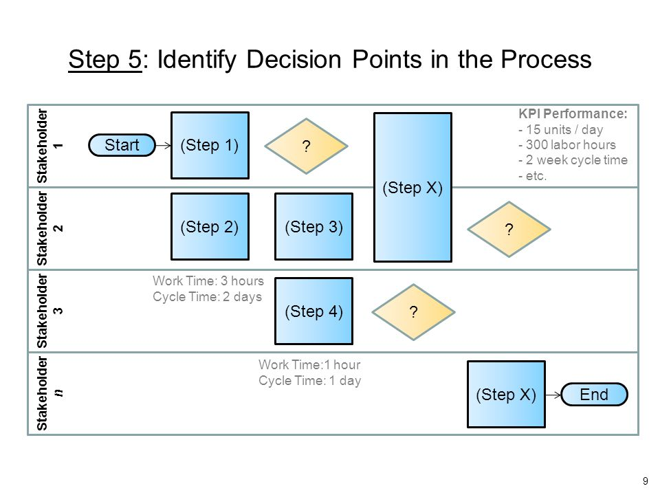Start End (Step 1) (Step X) Stakeholder 1 Stakeholder 2 Stakeholder 3 Stakeholder n (Step 2)(Step 3) (Step 4) (Step X) Work Time: 3 hours Cycle Time: 2 days KPI Performance: - 15 units / day - 300 labor hours - 2 week cycle time - etc.