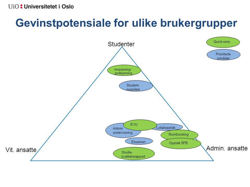 Gevinstpotensiale for ulike brukergrupper Studenter Vit.
