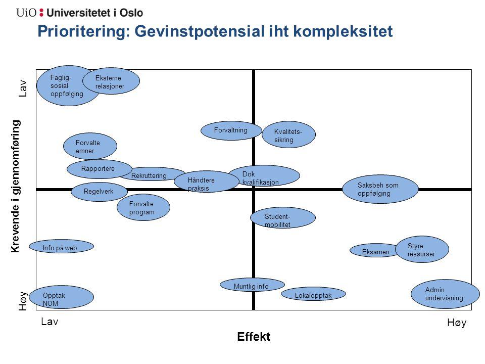 Krevende i gjennomføring Effekt Prioritering: Gevinstpotensial iht kompleksitet Lav Høy Lav Høy Eksamen Dok kvalifikasjon Opptak NOM Lokalopptak Stude