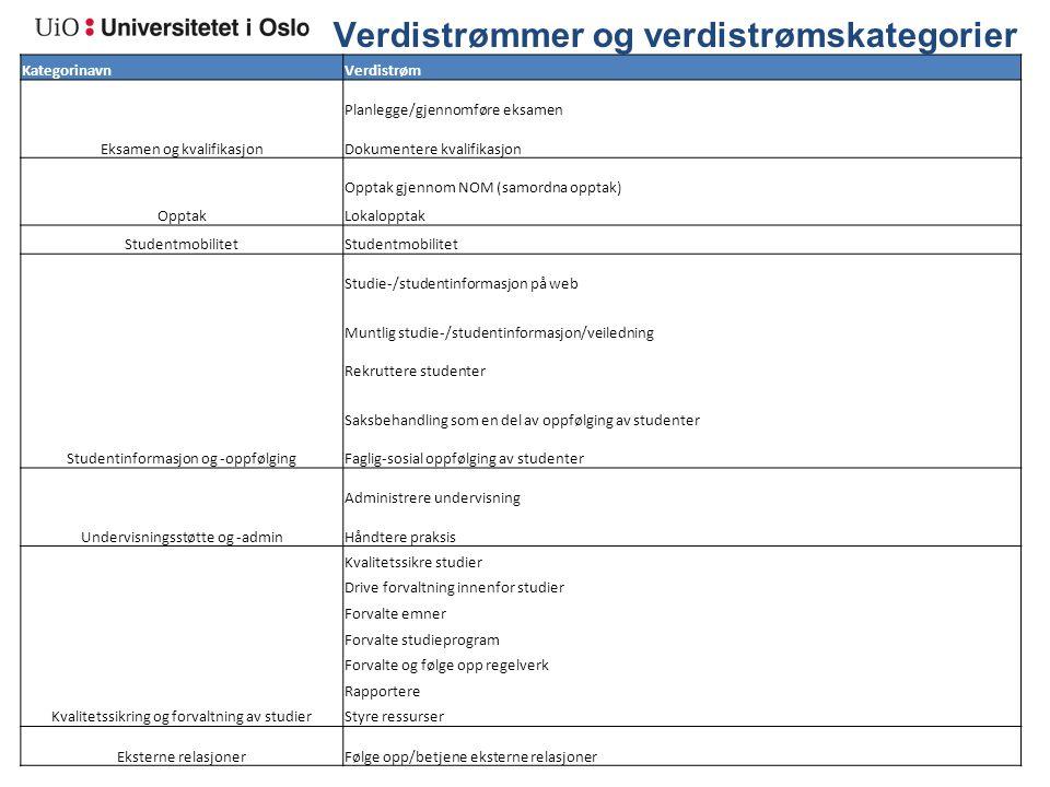 Verdistrømmer og verdistrømskategorier KategorinavnVerdistrøm Eksamen og kvalifikasjon Planlegge/gjennomføre eksamen Dokumentere kvalifikasjon Opptak
