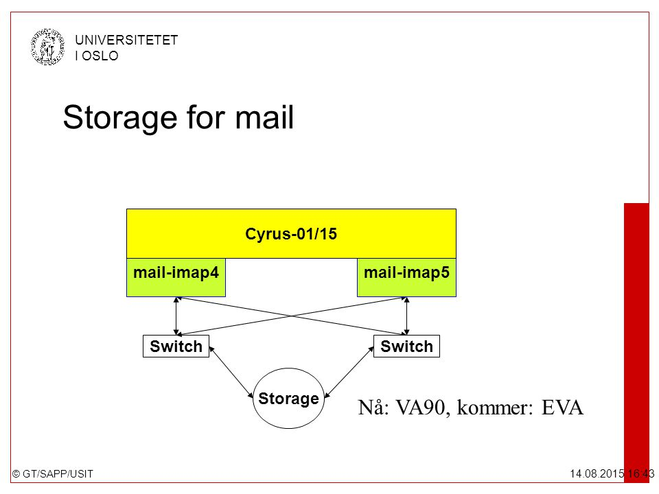 © GT/SAPP/USIT UNIVERSITETET I OSLO 14.08.2015 16:44 Storage for mail Switch Storage mail-imap4mail-imap5 Cyrus-01/15 Switch Nå: VA90, kommer: EVA