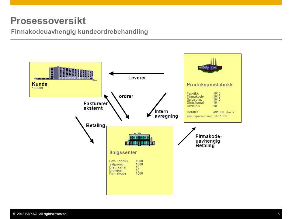©2012 SAP AG. All rights reserved.5 Prosessoversikt Firmakodeuavhengig kundeordrebehandling Leverer Intern avregning Fakturerer eksternt ordrer Kunde