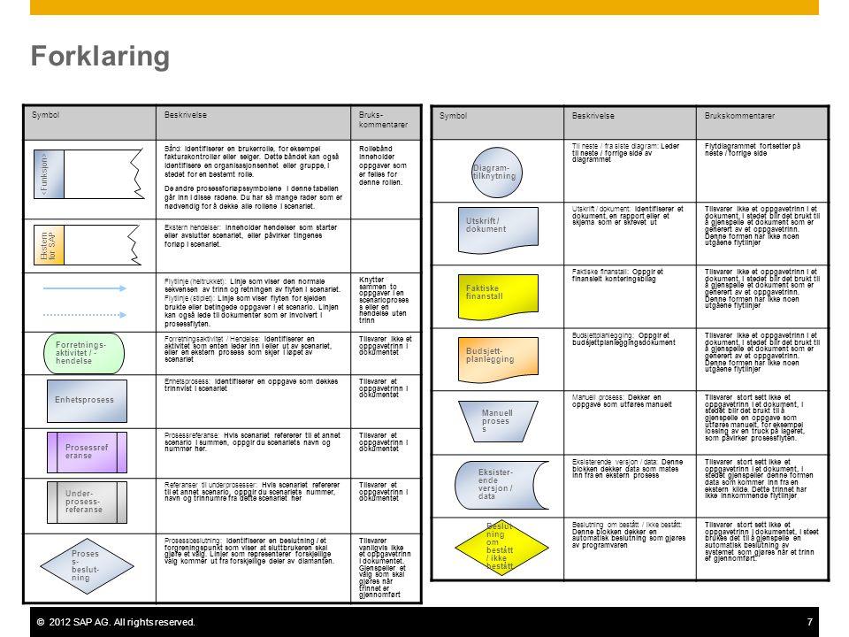 ©2012 SAP AG. All rights reserved.7 Forklaring SymbolBeskrivelseBruks- kommentarer Bånd: Identifiserer en brukerrolle, for eksempel fakturakontrollør