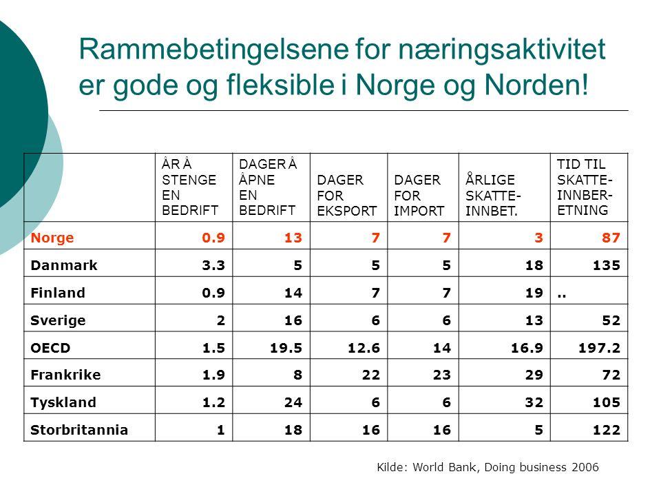 Norsk næringspolitikks største utfordringer:  å bidra til omstillingen fra industri- til tjenesteproduksjon som globalisering og innfasing av oljeinntektene fører til  å legge et fundament for aktivitet som kan erstatte eksportinntektene fra olje og gass.