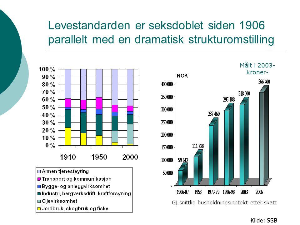 Utviklingen i norsk sysselsetting: Endring i sysselsetting 2000-2004