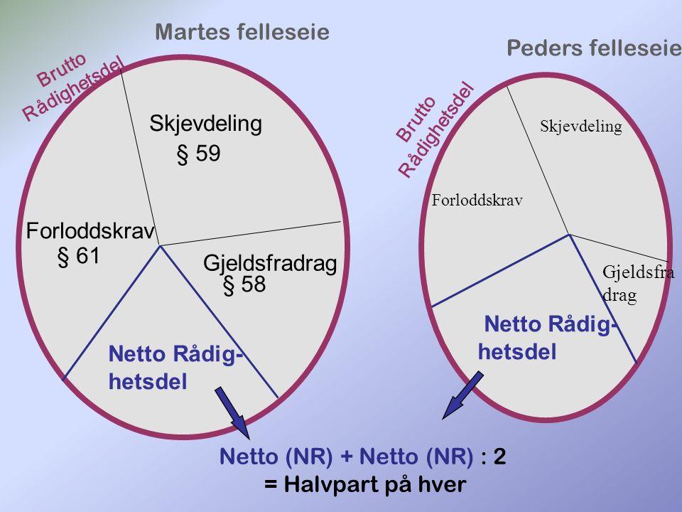 Skjevdeling Forloddskrav Gjeldsfradrag § 59 § 61 § 58 Netto Rådig- hetsdel Netto Rådig- hetsdel Martes felleseie Peders felleseie Netto (NR) + Netto (