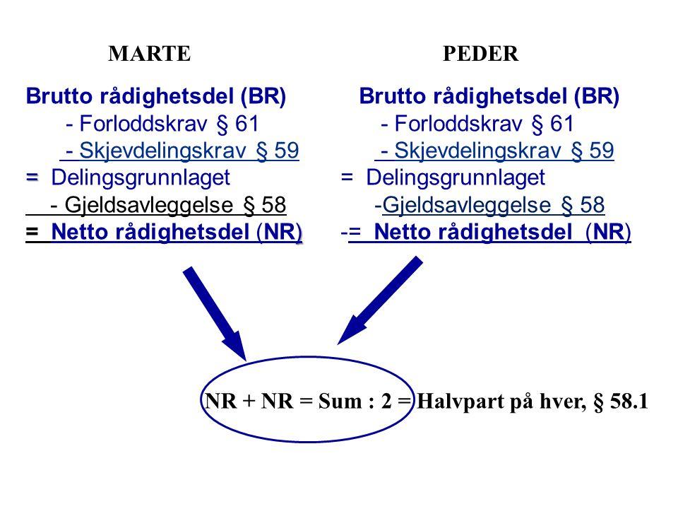 MARTEPEDER NR + NR = Sum : 2 = Halvpart på hver, § 58.1 Brutto rådighetsdel (BR) - Forloddskrav § 61 - Skjevdelingskrav § 59 = Delingsgrunnlaget -Gjel