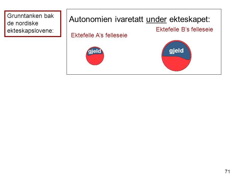 71 Autonomien ivaretatt under ekteskapet: Ektefelle A's felleseie Ektefelle B's felleseie Grunntanken bak de nordiske ekteskapslovene: gjeld