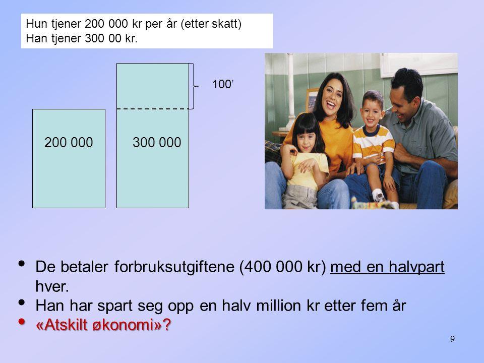 Siste gang gjennomgår vi: Særeie (§ 16) Samboerforhold (§ 27 og 28) Barn og foreldre (§ 29 I-III, §§ 31- § 32)