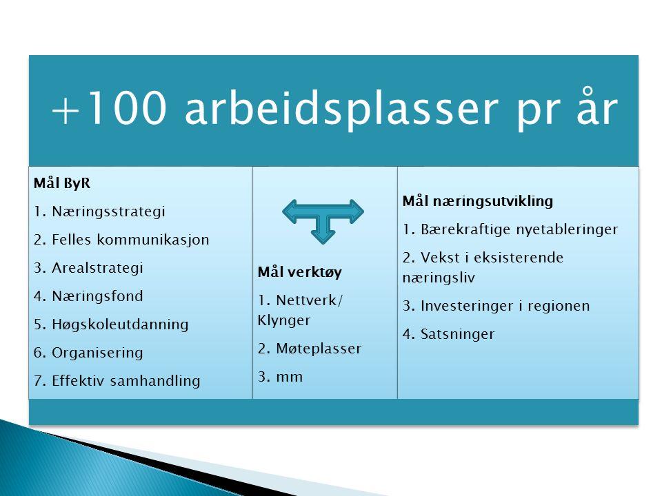 +100 arbeidsplasser pr år Mål ByR 1. Næringsstrategi 2.
