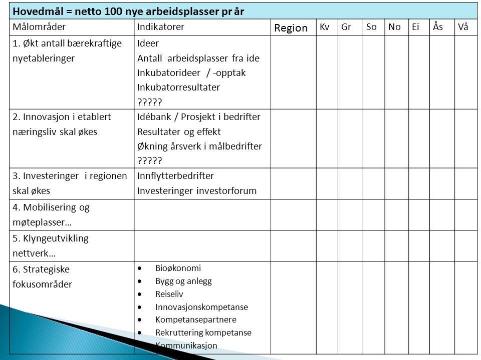 Hovedmål = netto 100 nye arbeidsplasser pr år MålområderIndikatorer Region KvGrSoNoEiÅsVå 1.