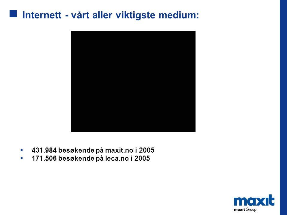 Internett - vårt aller viktigste medium:  431.984 besøkende på maxit.no i 2005  171.506 besøkende på leca.no i 2005