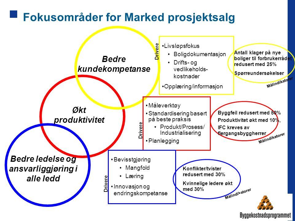 Fokusområder for Marked prosjektsalg Økt produktivitet Bedre ledelse og ansvarliggjøring i alle ledd Bedre kundekompetanse Måleverktøy Standardisering