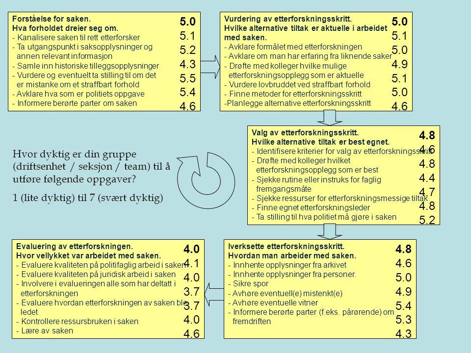 Professor Petter Gottschalk Kunnskapsledelse 14 Forståelse for saken. Hva forholdet dreier seg om. - Kanalisere saken til rett etterforsker - Ta utgan