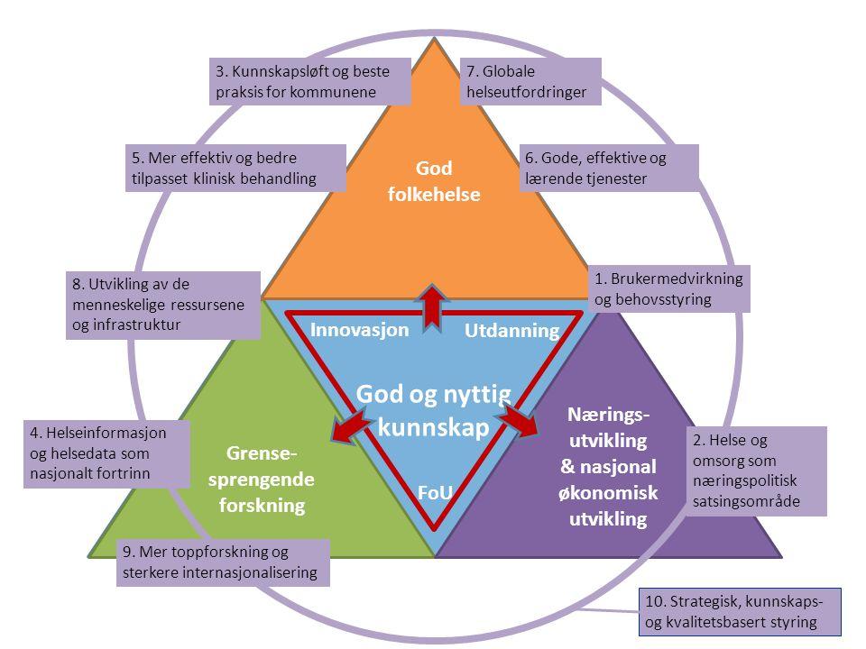 God og nyttig kunnskap Grense- sprengende forskning Nærings- utvikling & nasjonal økonomisk utvikling God folkehelse Innovasjon Utdanning FoU 1. Bruke