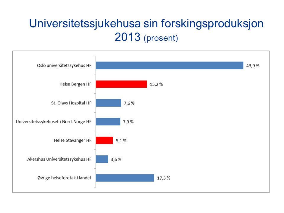 Universitetssjukehusa sin forskingsproduksjon 2013 (prosent)