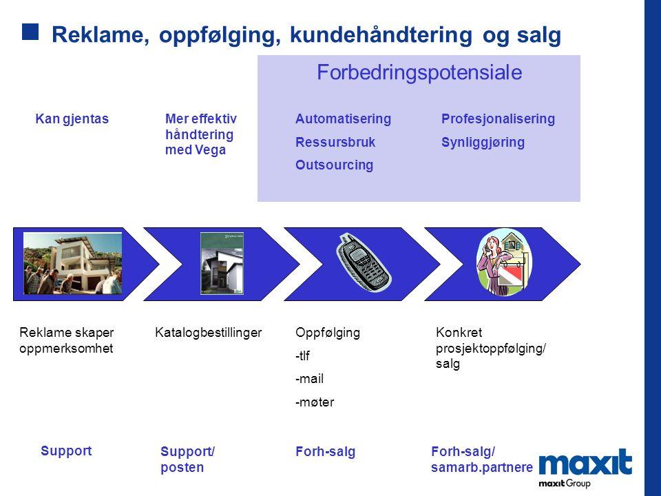 Reklame, oppfølging, kundehåndtering og salg Support Support/ posten Forh-salgForh-salg/ samarb.partnere Kan gjentasMer effektiv håndtering med Vega A