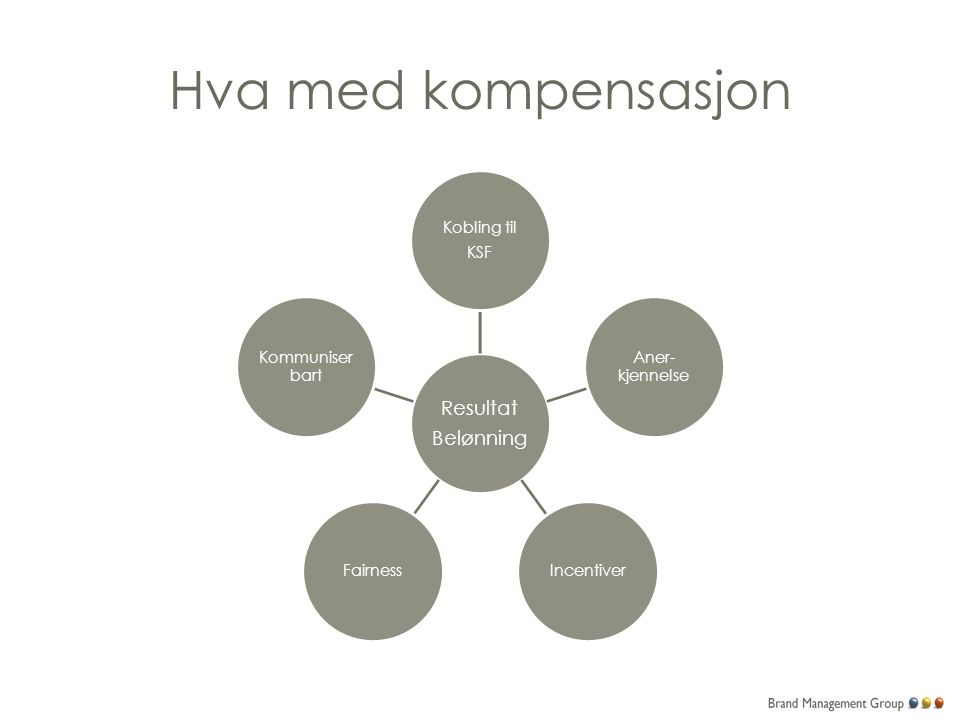 Hva med kompensasjon Resultat Belønning Kobling til KSF Aner- kjennelse IncentiverFairness Kommuniser bart