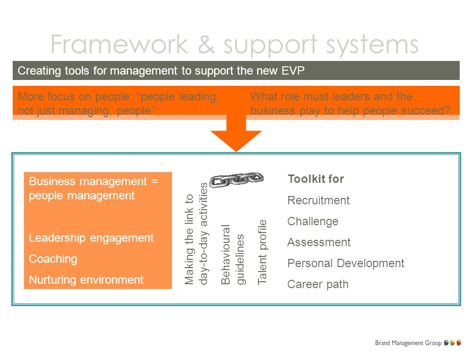 Framework & support systems Creating tools for management to support the new EVP More focus on people: people leading, not just managing, people What role must leaders and the business play to help people succeed.