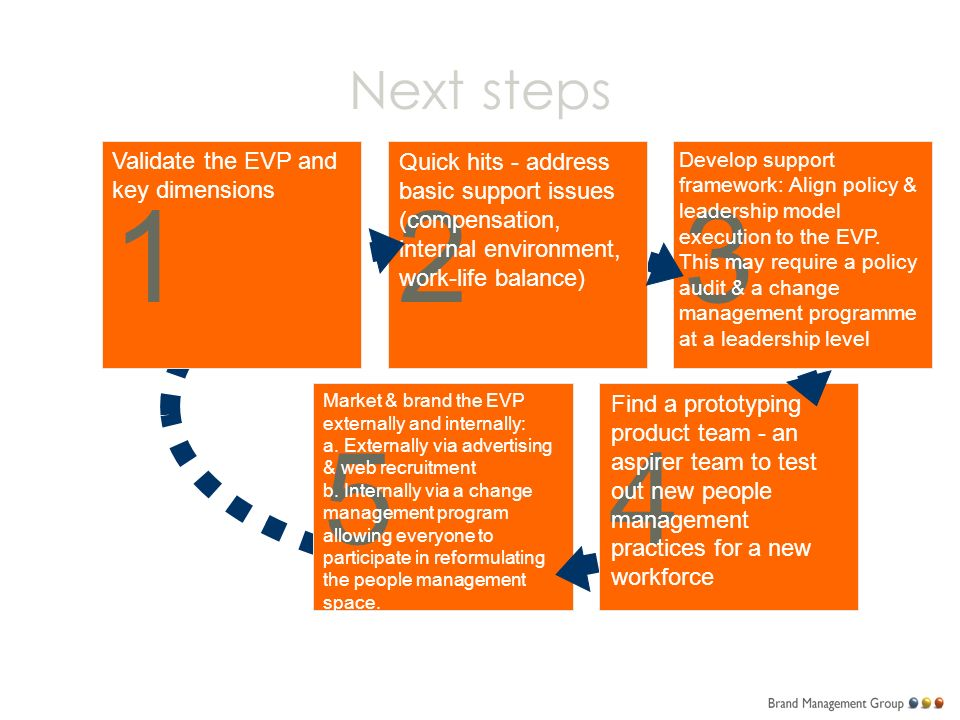 Next steps 54 123 Validate the EVP and key dimensions Quick hits - address basic support issues (compensation, internal environment, work-life balance) Develop support framework: Align policy & leadership model execution to the EVP.