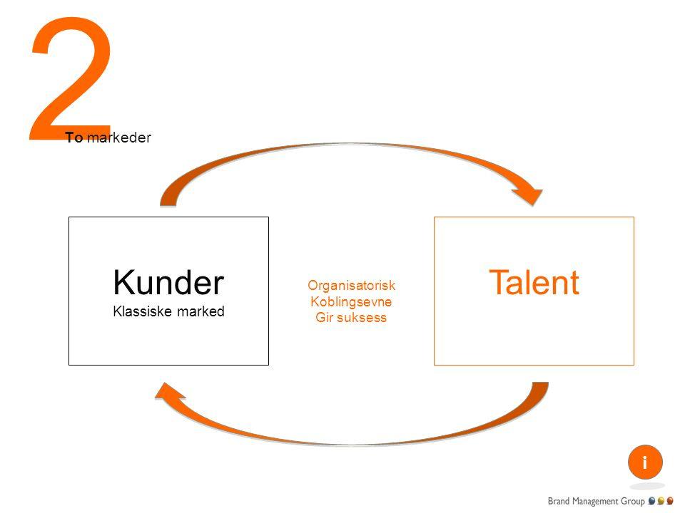 2 Kunder Klassiske marked To markeder Talent Organisatorisk Koblingsevne Gir suksess i