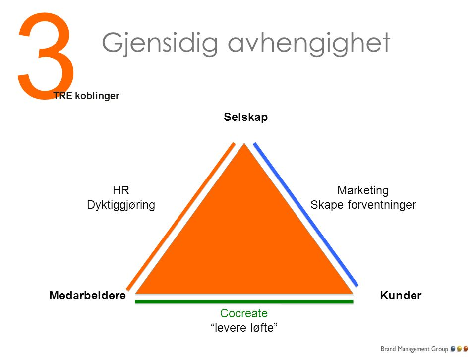 2 HR og Marketing To avdelinger to build loyalty to a brand: MarketingHR DifferensiertBeste praksis Prosessutviklingløfte Konsistens i budskapet The Employee Value Proposition Brand Value Proposition i