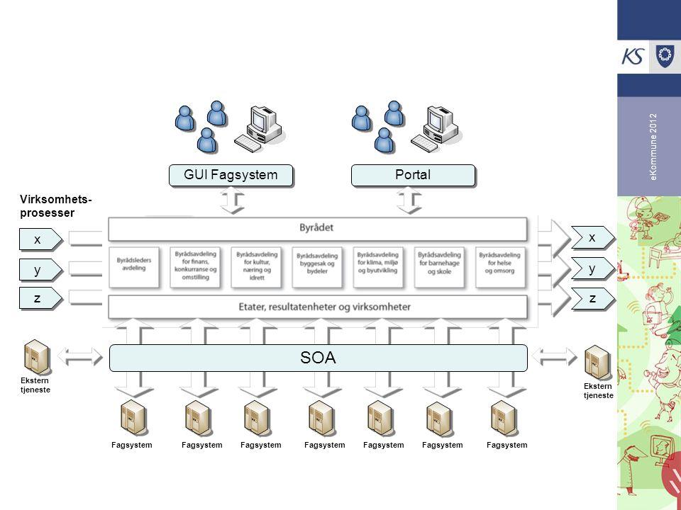 SOA x x Virksomhets- prosesser y y z z x x y y z z GUI Fagsystem Portal Ekstern tjeneste Fagsystem