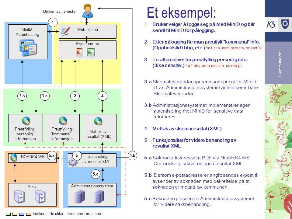 eKommune 2012 Preutfylling personlig informasjon Et eksempel: Arkiv Skjemamotor Preutfylling kommunal informasjon Mottak av resultat (XML) MinID Autentisering NOARK4-WS Administrasjonssystem Behandling av resultat-XML 1 Bruker velger å logge seg på med MinID og blir sendt til MinID for pålogging.