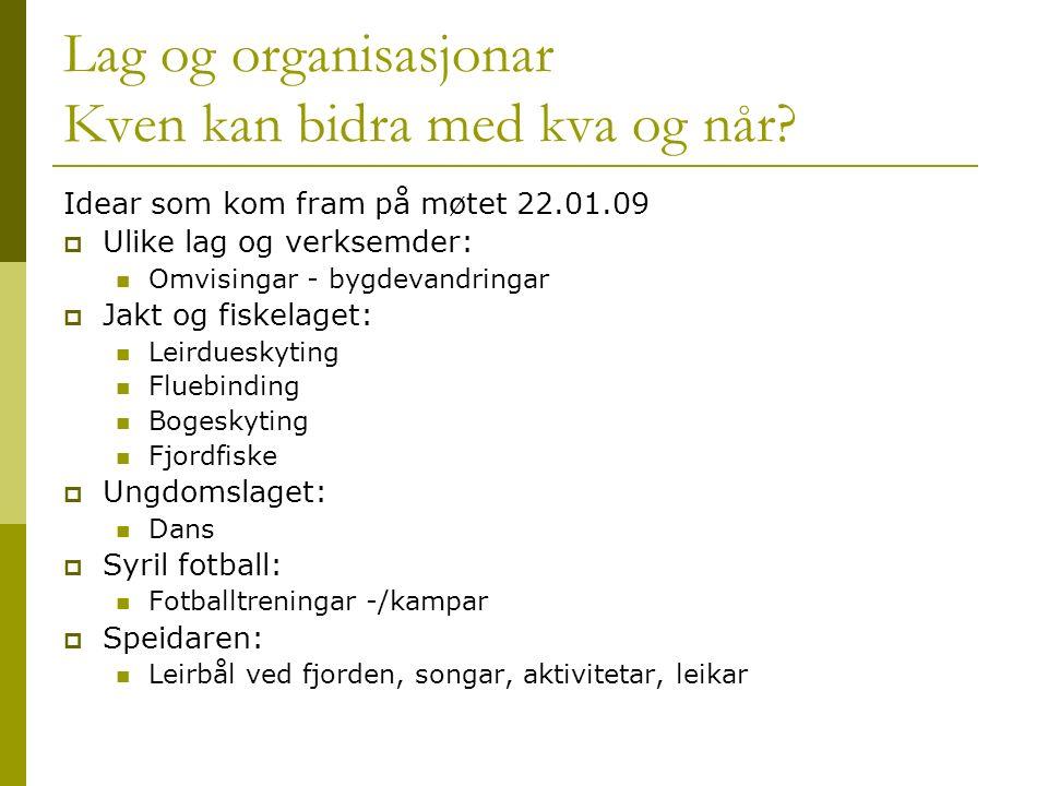 Lag og organisasjonar Kven kan bidra med kva og når.